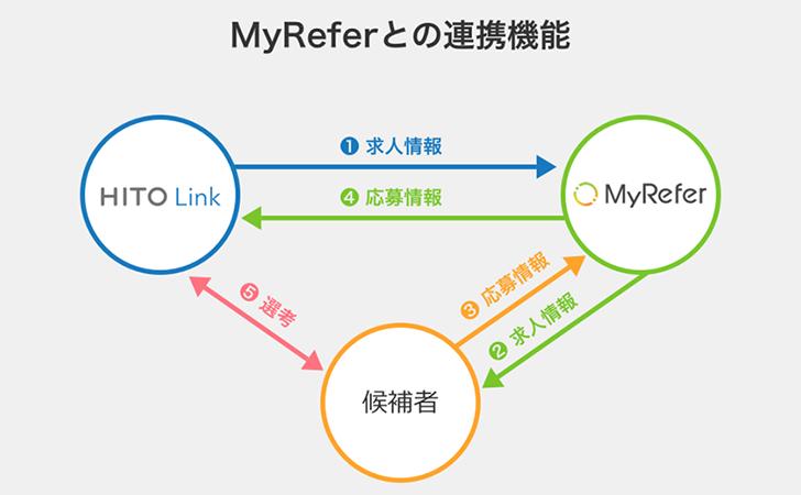 myreferとHITO-LINK