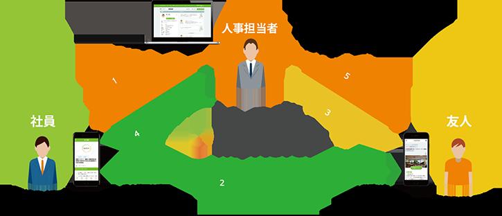 MyReferの仕組み図